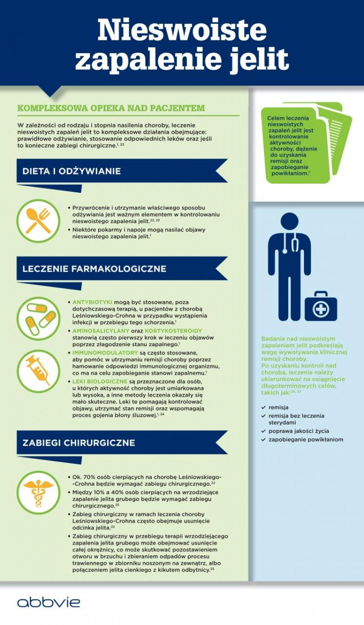 Światowy Dzień Nieswoistych Zapaleń Jelita (IBD Day) – najważniejsze informacje